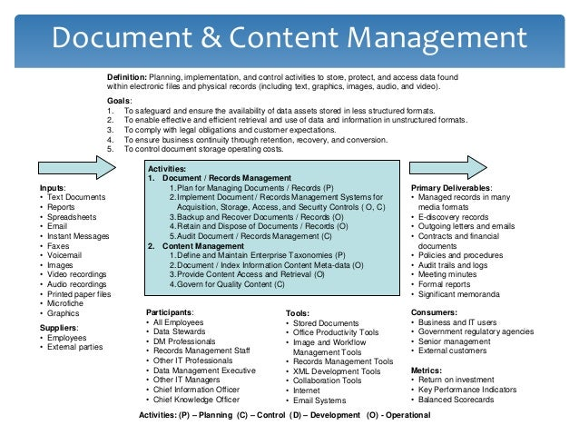 Terms  Document Management The storage, inventory and control of electronic and paper documents.  Content Management The...