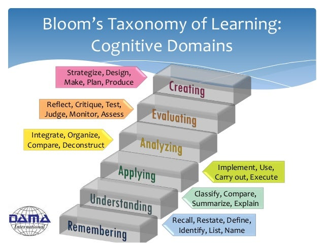 Bloom's Taxonomy of Learning: Cognitive Domains Recall, Restate, Define, Identify, List, Name Classify, Compare, Summarize...