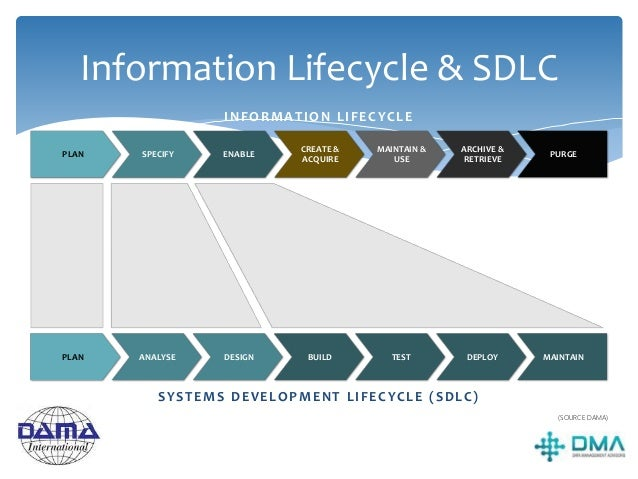 The Information Lifecycle  THE INFORMATION LIFECYCLE (DAMA) › IM strategy › Governance › Define policies and procedures f...