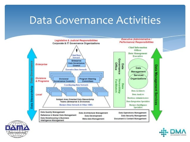 Guiding principles  Data management is a shared responsibility  Data Stewards have responsibilities in all 10 management...