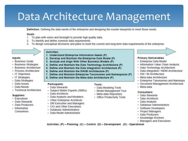 Enterprise Architecture Types and Structures Enterprise Architecture Enterprise architecture (EA) is the process of transl...