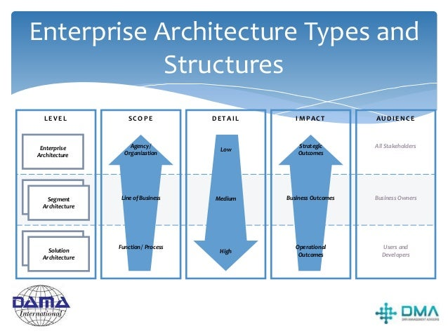 Enterprise Architecture Frameworks Examples include: TOGAF – The Open Group Architecture Framework, probably the most wide...
