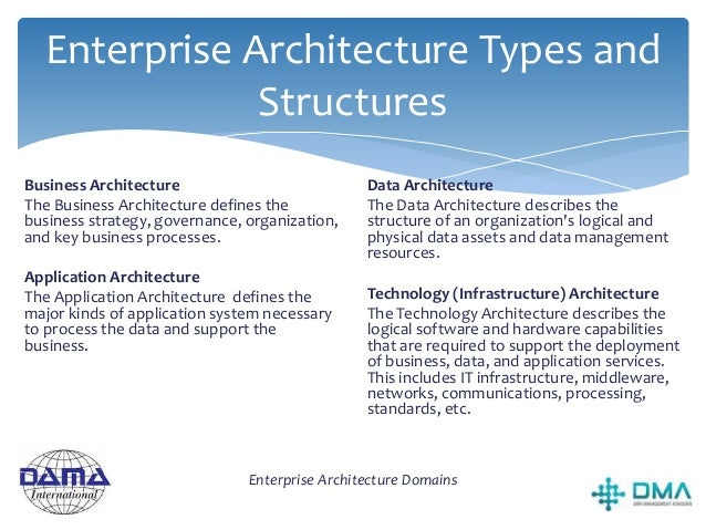 Enterprise Architecture Types and Structures Enterprise Data Model Depicts the relationships between critical data entitie...