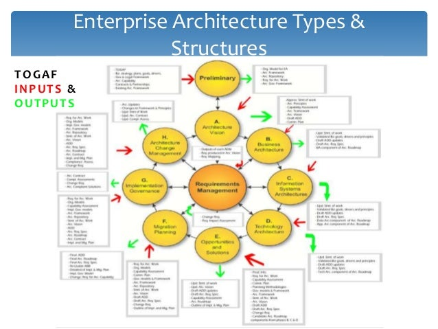 Enterprise Architecture Types & Structures TOGAF Artifacts