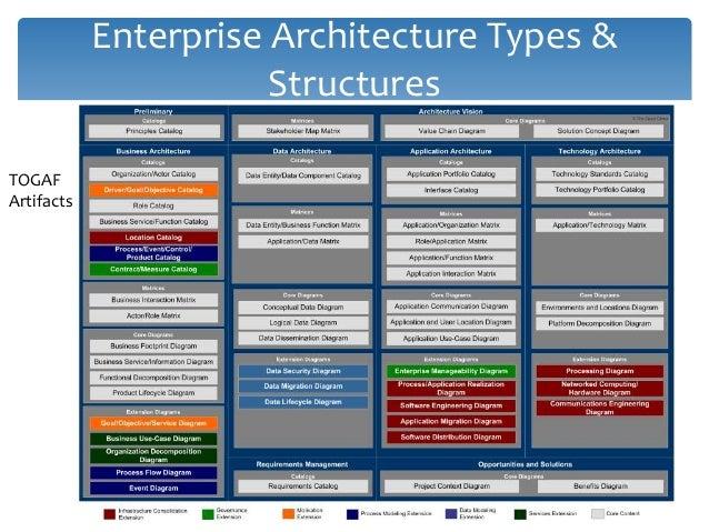 Enterprise Architecture Types & Structures