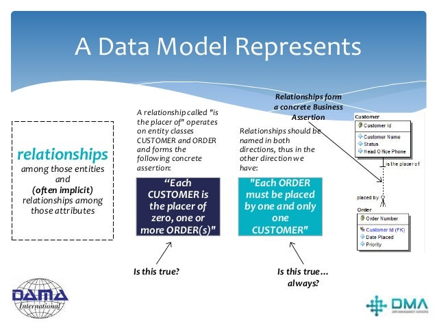What Is A Conceptual Data Model?  A description of a Business (or an area of the Business) in terms of the things it need...