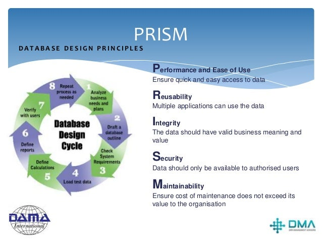 Physical database design best-practice  Use normalised design for relational databases supporting OLTP apps.  Use views,...