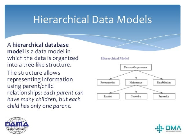 Network Data Models The network model is a database model conceived as a flexible way of representing objects and their re...