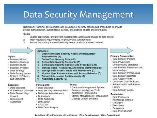 Data Security Guiding Principles  Be a responsible trustee of data about all parties  Understand and comply with all per...