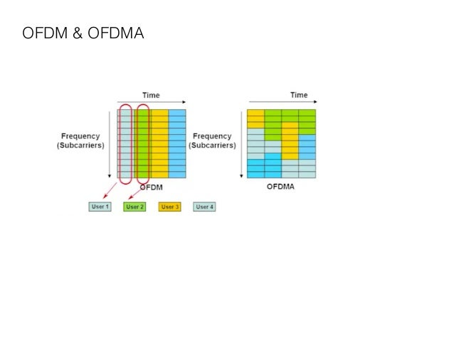 CDN - An opportunistic Scheduling Scheduling Scheme with a Minimum Date-Rate Guarantees for OFDMA Slide 3