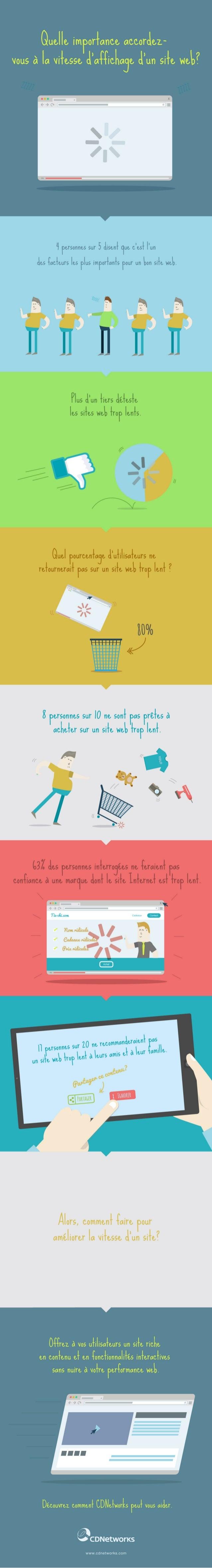 Les internautes français plébiscitent la site performance