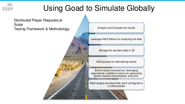 Using Goad to Simulate Globally Analyze and Compare the results Leverage AWS Athena for analyzing the data Storage the res...