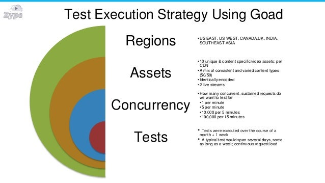 Test Execution Strategy Using Goad Regions Assets Concurrency Tests • US EAST, US WEST, CANADA,UK, INDIA, SOUTHEAST ASIA •...