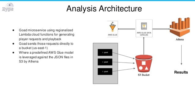 Analysis Architecture ● Goad microservice using regionalized Lambda cloud functions for generating player requests and pla...