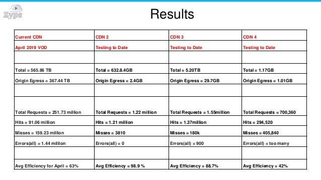Results Current CDN CDN 2 CDN 3 CDN 4 April 2019 VOD Testing to Date Testing to Date Testing to Date Total = 565.86 TB Tot...