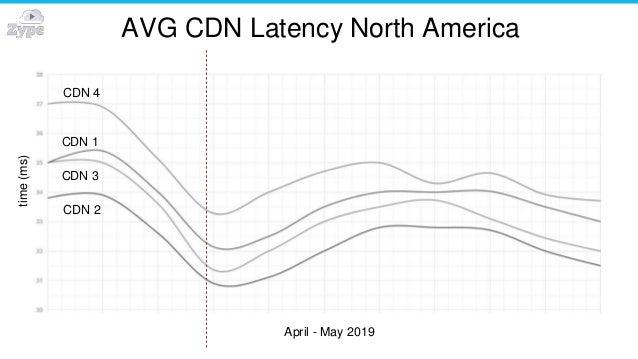 AVG CDN Latency North Americatime(ms) CDN 4 CDN 1 CDN 3 CDN 2 April - May 2019