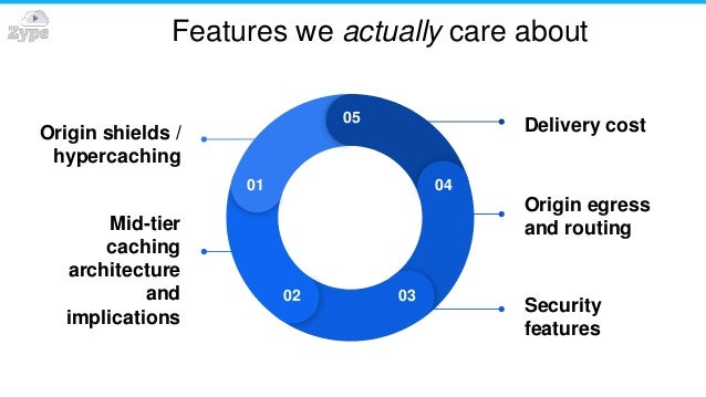Features we actually care about Origin shields / hypercaching Mid-tier caching architecture and implications Security feat...