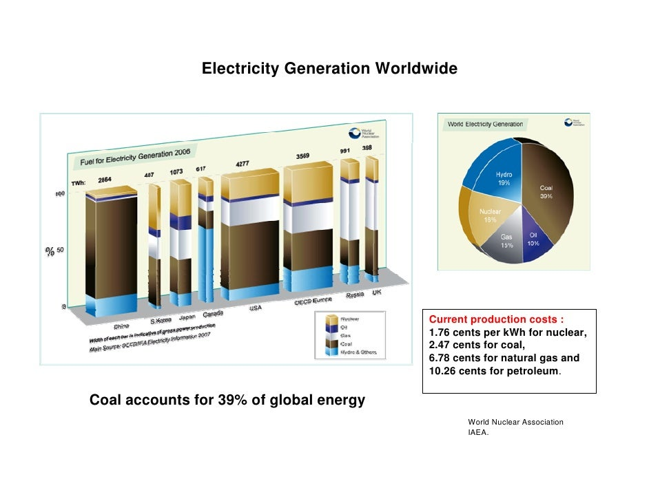 Essay energy crisis