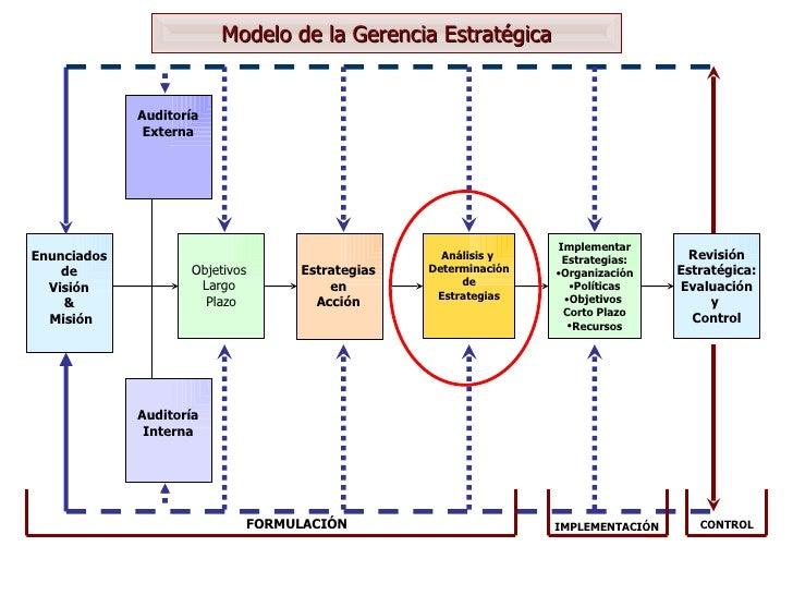 Modelo de la Gerencia Estratégica Enunciados de Visión & Misión Auditoría Externa Auditoría Interna Objetivos  Largo  Plaz...