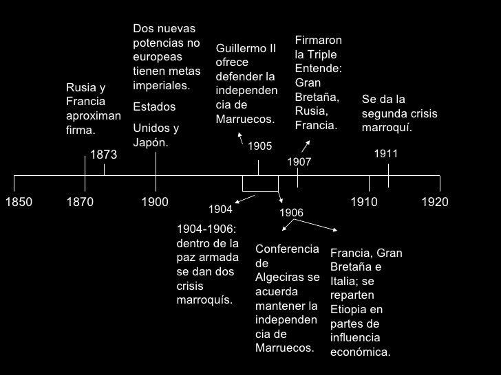 1850 1920 1910 1900 1870 1873 Rusia y Francia aproximan firma. 1904 Dos nuevas potencias no europeas tienen metas imperial...