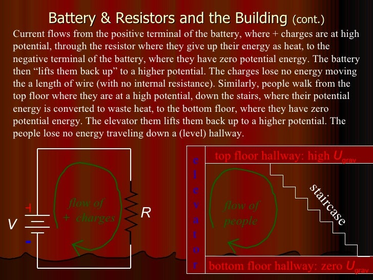 Battery & Resistors and the Building  (cont.) Current flows from the positive terminal of the battery, where + charges are...