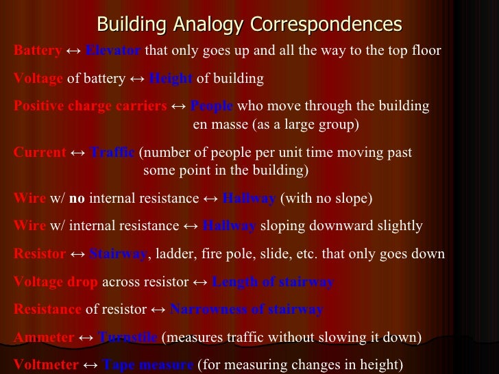 Building Analogy Correspondences Battery   ↔  Elevator  that only goes up and all the way to the top floor Voltage  of bat...