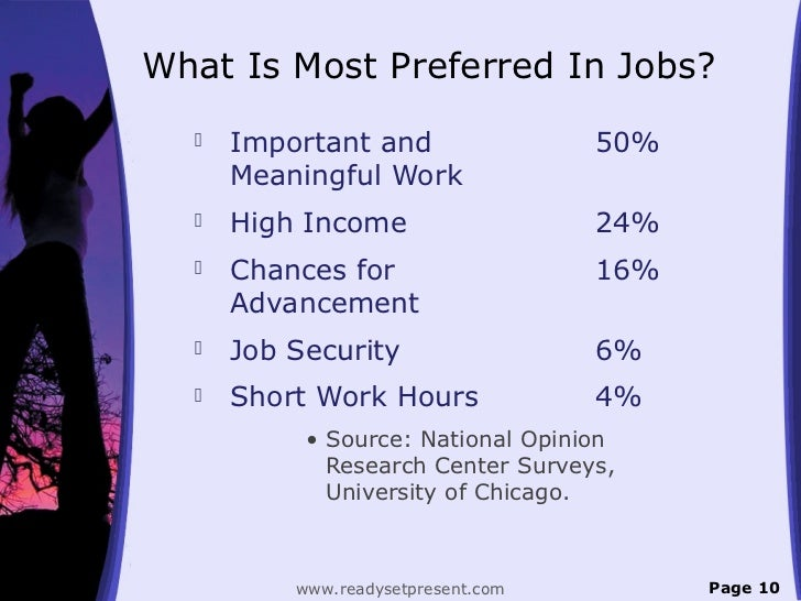 What Is Most Preferred In Jobs?     Important and                 50%      Meaningful Work     High Income              ...