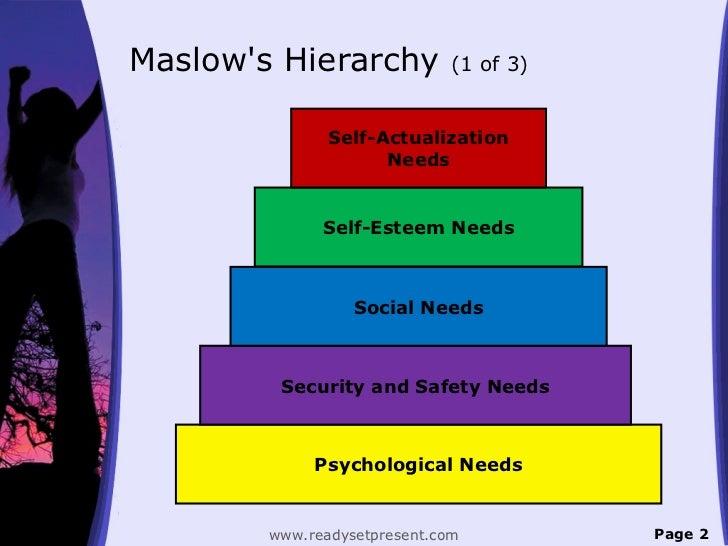 Maslows Hierarchy            (1 of 3)               Self-Actualization                     Needs              Self-Esteem ...