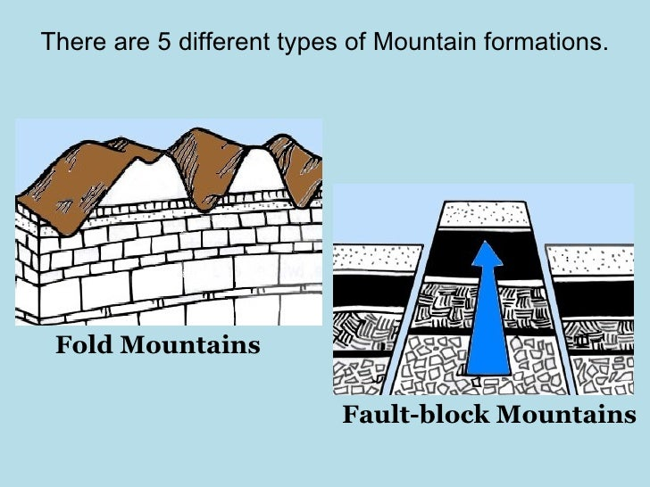 Fold mountains diagram kids