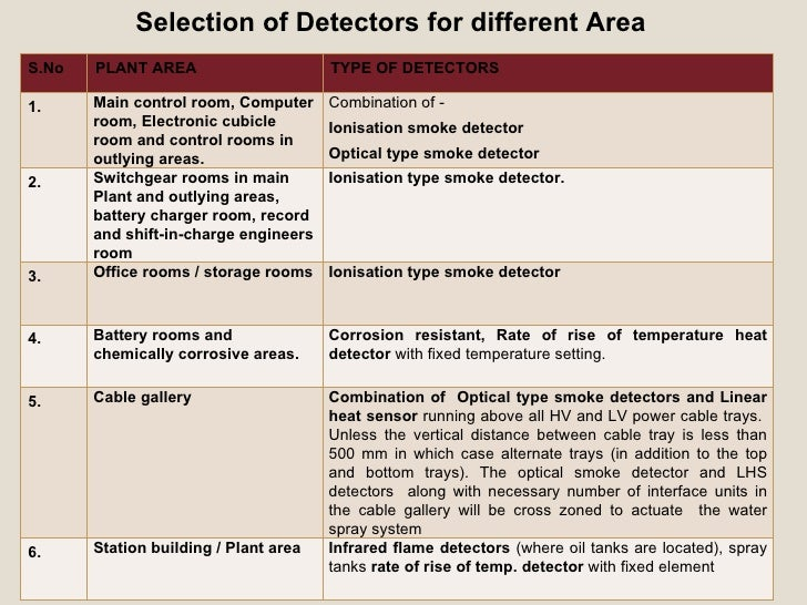 Fire Alarm System: Types Of Detectors In Fire Alarm System