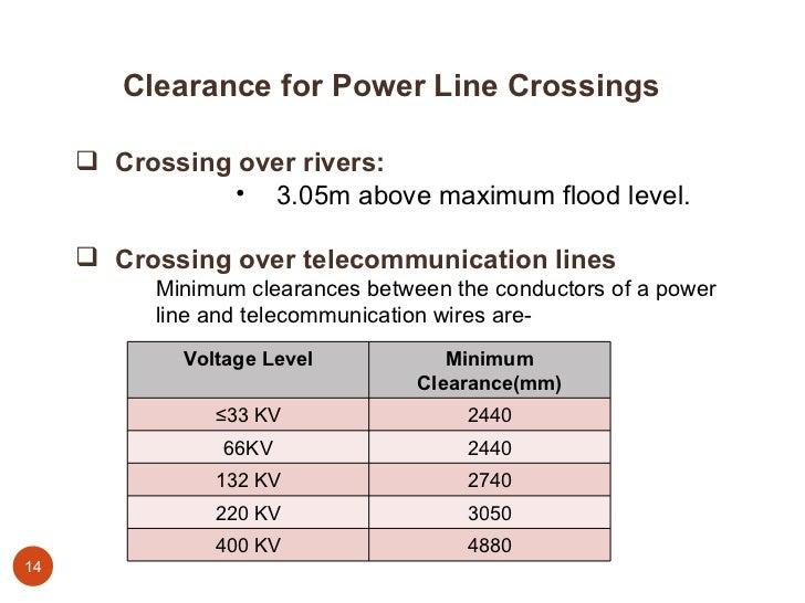 Amazing Types Of Wire Used For Power Transmission Lines Gallery ...