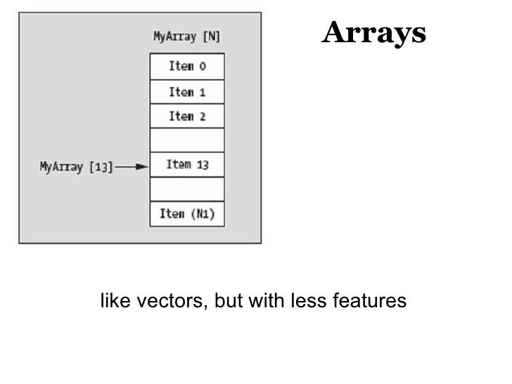 Arrays like vectors, but with less features