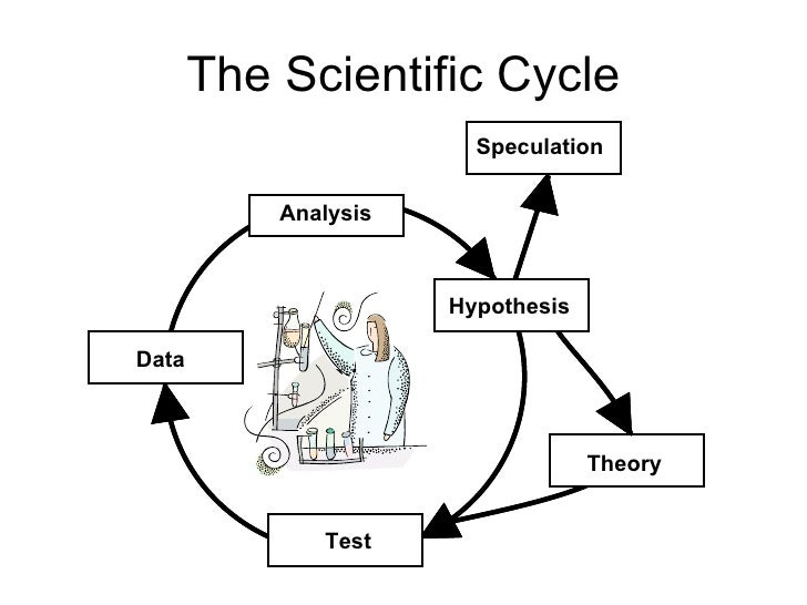 the scientific cycle
