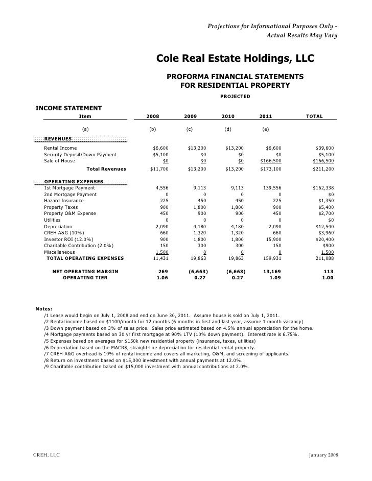 Business Plan - Real estate agent profit and loss statement template