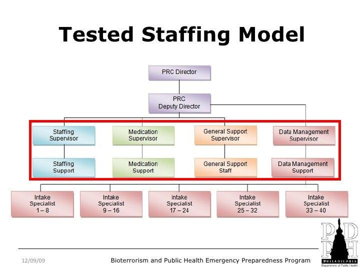 staffing model template - Romeo.landinez.co