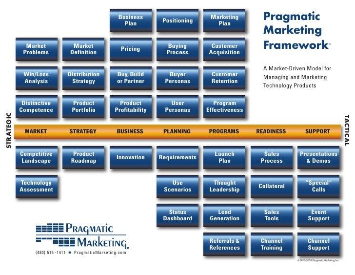 pragmatic-marketing-framework-1-728.jpg?cb=1251971081