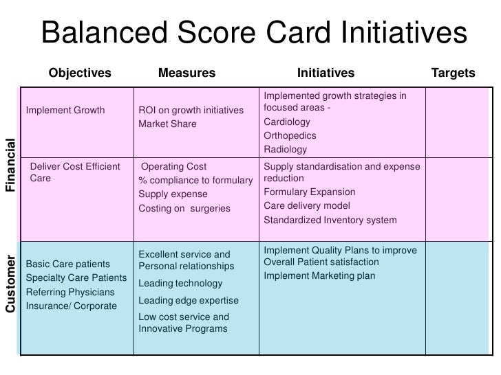 Applying Balanced score card