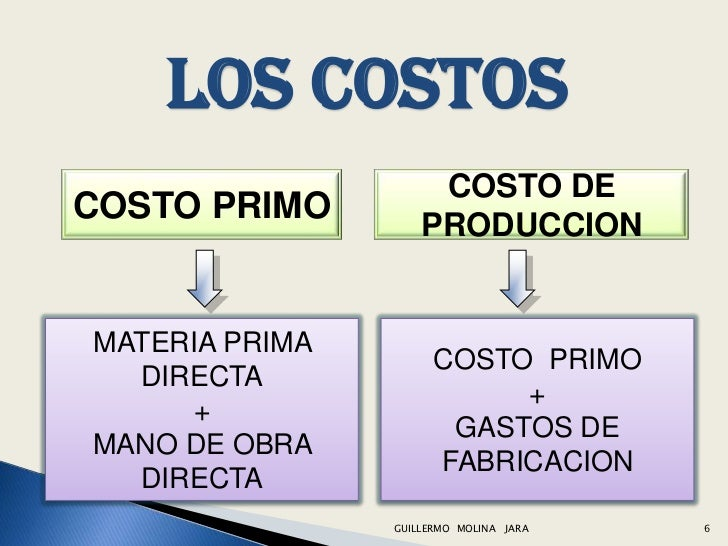 introduccion a la contabilidad de costos