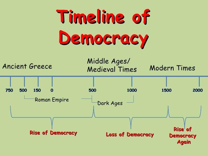 Timeline of Democracy