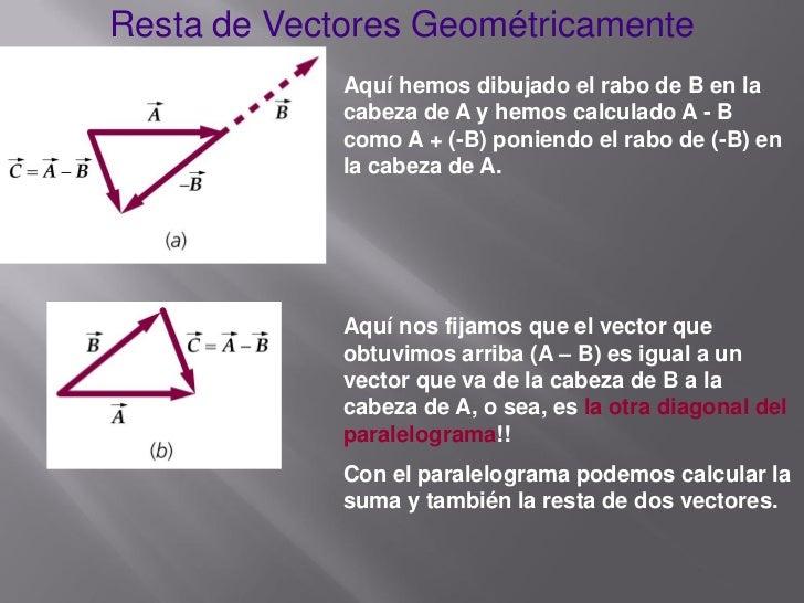 6a0dbe5bfe680 ... 11. Resta de Vectores Geométricamente ...