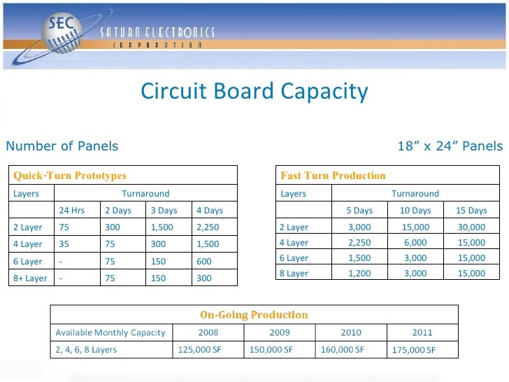 """Circuit Board Capacity  Number of Panels                                                           18"""" x 24"""" Panels   Quic..."""