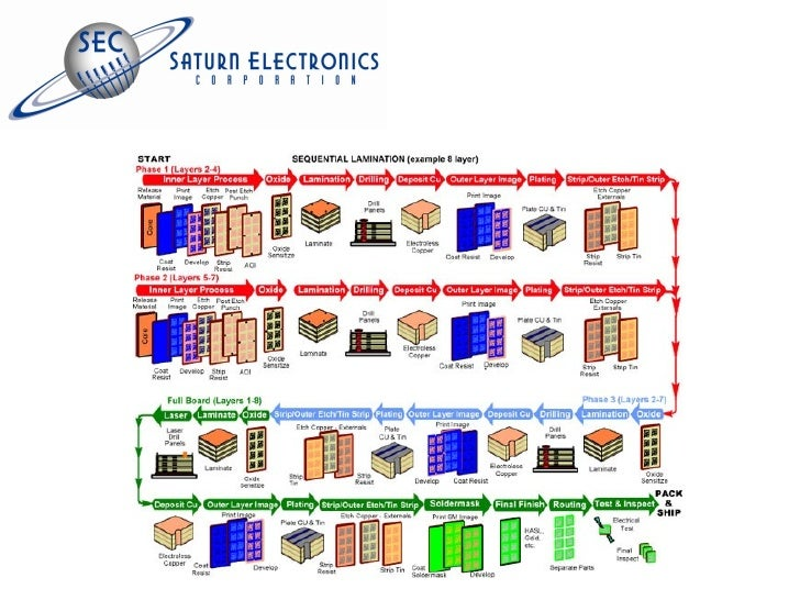 LED MCPCB Fabrication Manufacturer