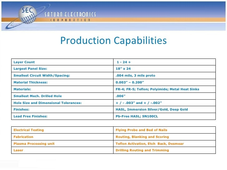 """Production Capabilities Layer Count                             1 - 24 +  Largest Panel Size:                     18"""" x 24..."""