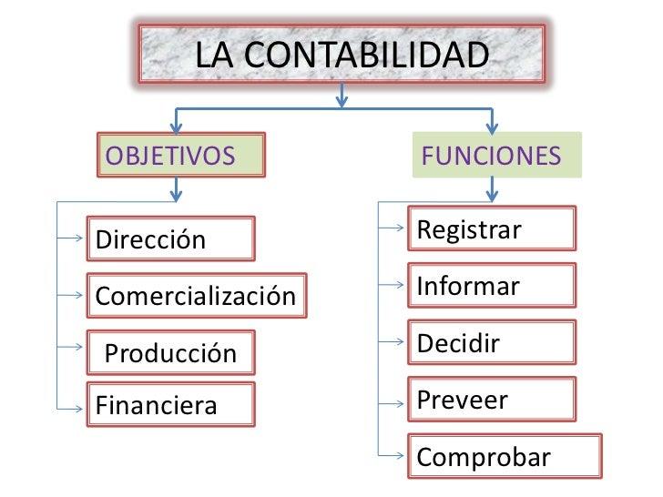 LA CONTABILIDAD  OBJETIVOS          FUNCIONES  Dirección          Registrar  Comercialización   Informar  Producción      ...