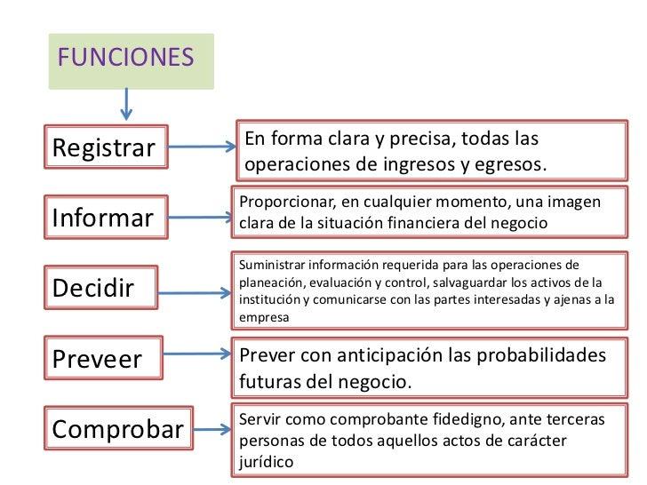 Funciones de la contabilidad for Areas de cocina y sus funciones