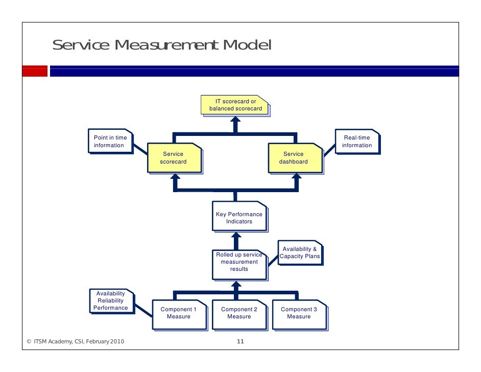 Itil Continual Service Improvement Itsm Academy Webinar
