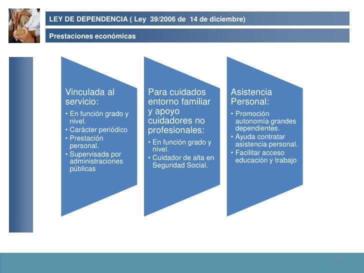 LEY DE DEPENDENCIA ( Ley 39/2006 de 14 de diciembre)  Prestaciones económicas         Vinculada al           Para cuidados...