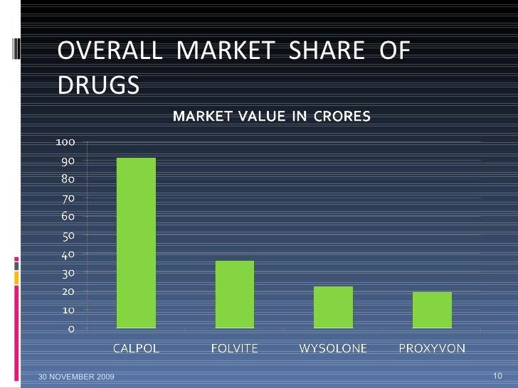 OVERALL  MARKET  SHARE  OF  DRUGS 30 NOVEMBER 2009