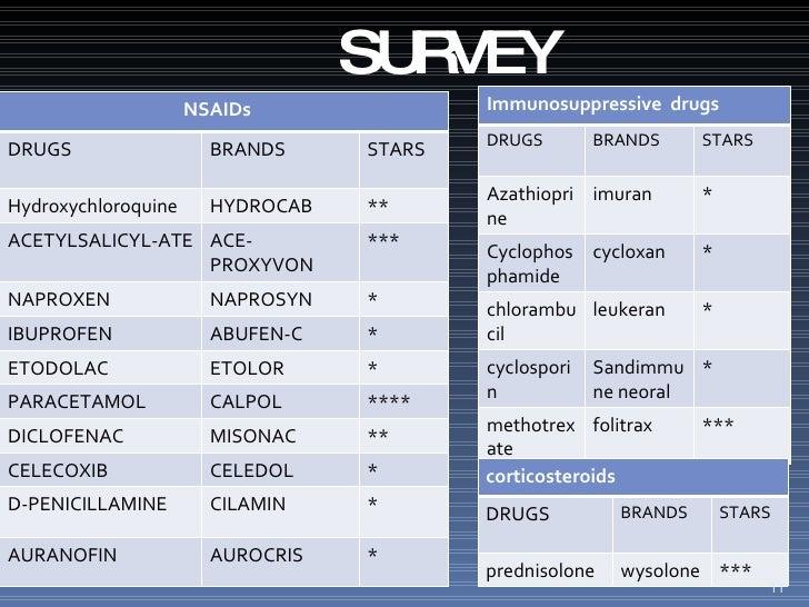 SURVEY NSAIDs DRUGS BRANDS STARS  Hydroxychloroquine HYDROCAB ** ACETYLSALICYL-ATE ACE-PROXYVON *** NAPROXEN NAPROSYN * IB...