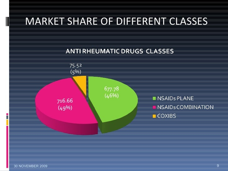 MARKET SHARE OF DIFFERENT CLASSES 30 NOVEMBER 2009